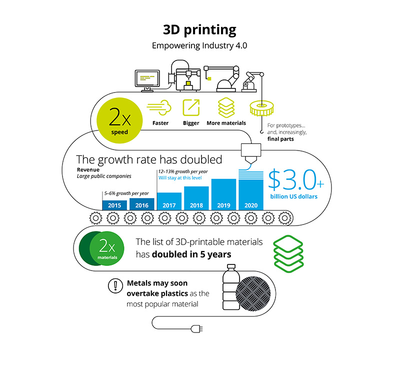 Deloitte's predictions for 3D printing in 2019. Image via Deloitte Global