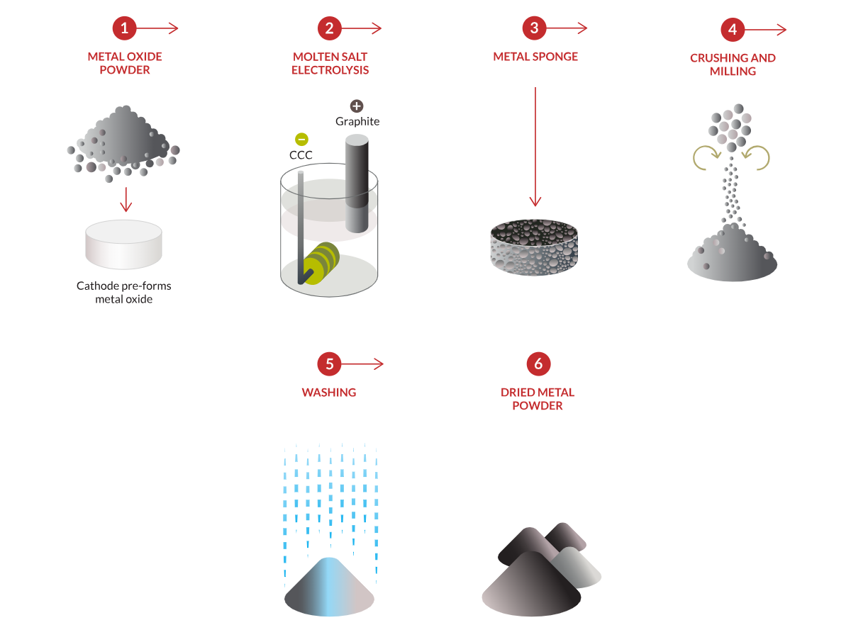 Photo shows the Metalysis process of turning ores into metal alloy powders. Photo via Metalysis.
