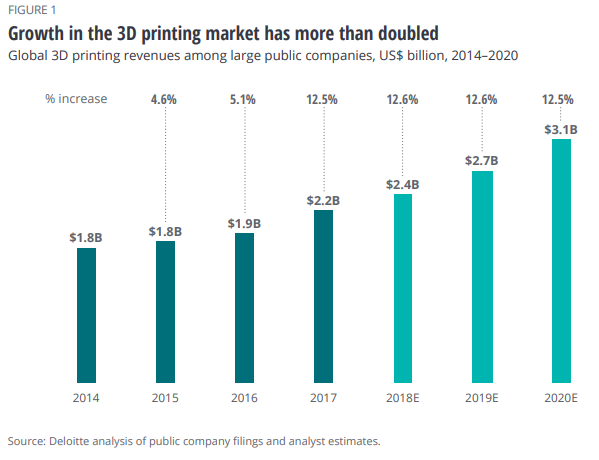 Recorded and projected revenue growth of the 3D printing industry from 2014 - 2020. Image via the Deloitte Technology, Media and Telecommunications Predictions report, 2019.