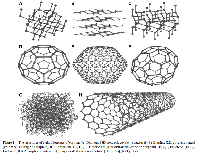 The structure of eight different allotropes of the carbon element. Image via Elsevier B.V.
