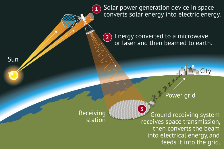 A depiction of the Space solar power. Image by Jamie Brown/ Sydney Morning Herald.