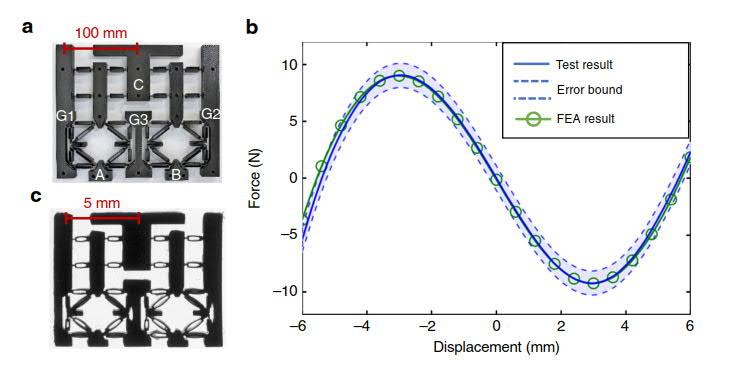 (Figure a) A macro-scale mechanical logic gate 3D printed with Stratasys F370. Image via Nature.