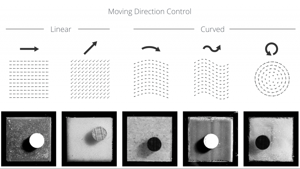 When used as an actuator, these different directional arrays generated different movements in an object. Image via Tangible Media Group/MIT