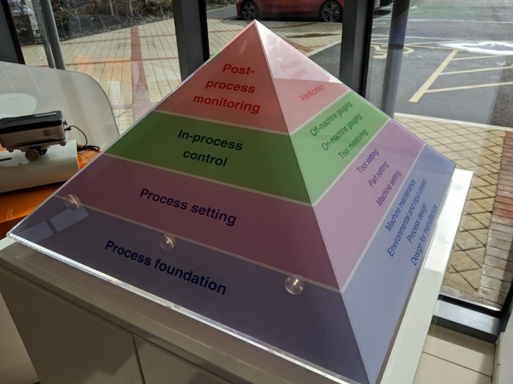 The Renishaw Productive Process Pyramid. Photo by Michael Petch.