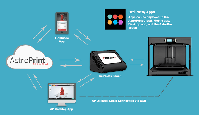 AstroPrint's cloud-enabled ecosystem. Image via AstroPrint.