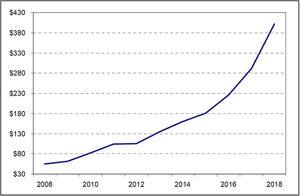 Sales of materials for polymer powder bed fusion were at an all-time high in 2018. Figures are in millions of dollars. Source: Wohlers Report 2019