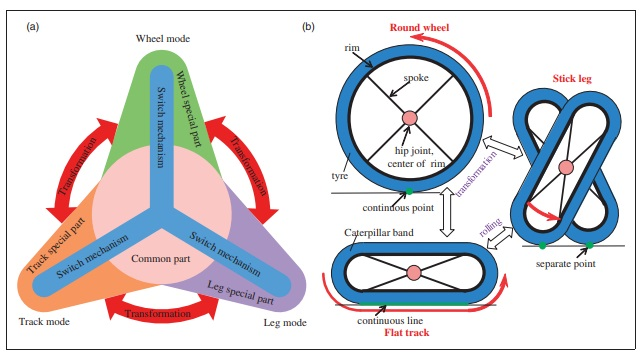 The design concept of transformable wheel. (a)The concept of merging-hybrid. (b)The concept of mode-switch. Image via NUDT.