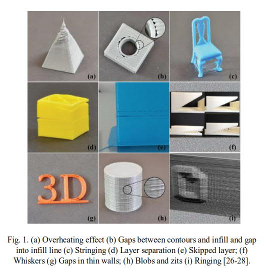 Some of the common problems in FDM/FFF 3D printing. Image via Science Direct.