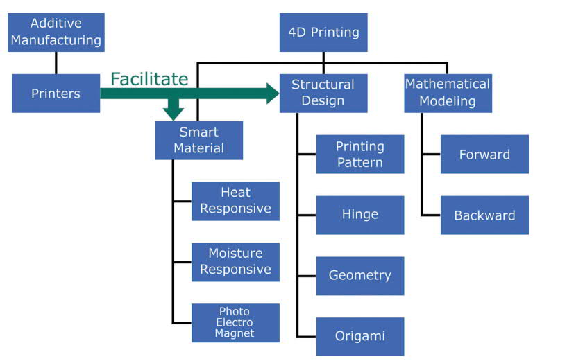 Research pathways in 4D printing. Image via Taylor & Francis.