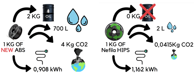 Standard filaments compared to the recycled filament from Nefilatek. Image via Nefilatek.