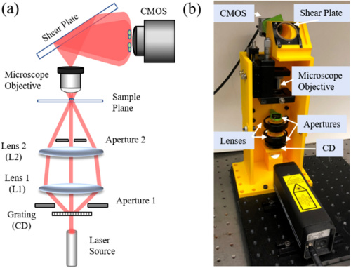The optical configuration and 3D printed experimental system, with optical components highlighted. Image via Optics Letters.