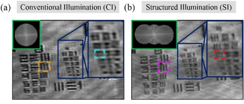 A comparison of the conventional and structured illumination microscopy. Image via Optics Letters.