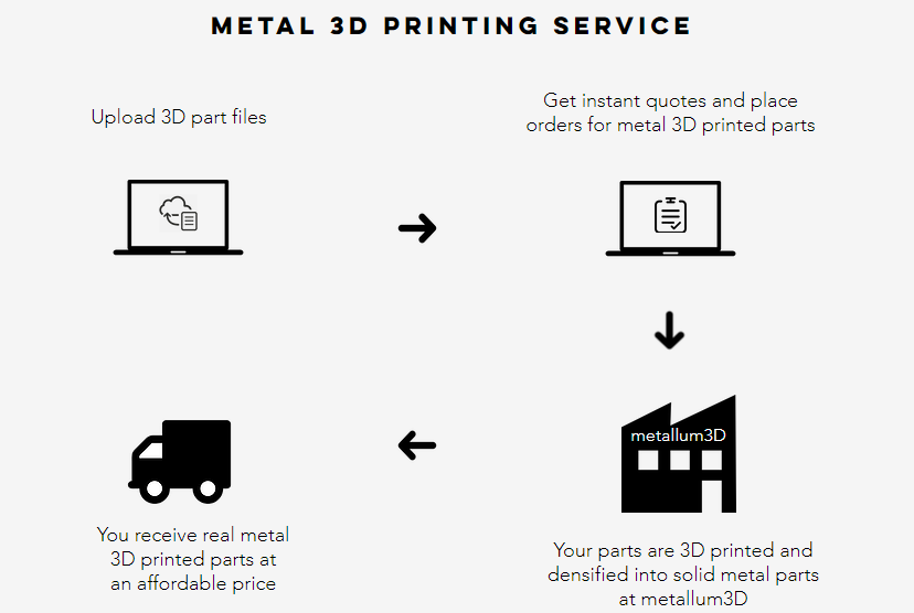 Metallum3D, a new competitor in metal 3D printer filament