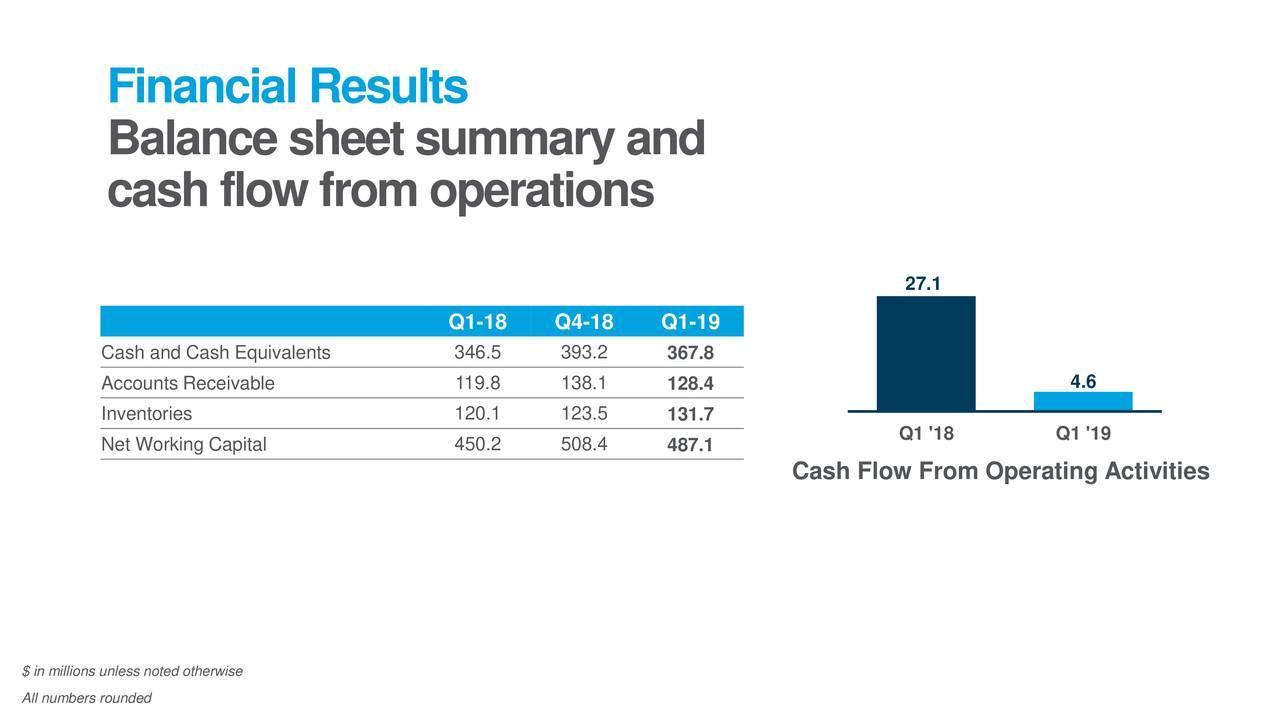 Stratasys Q1 2019 balance sheet summary. Image via Stratasys.