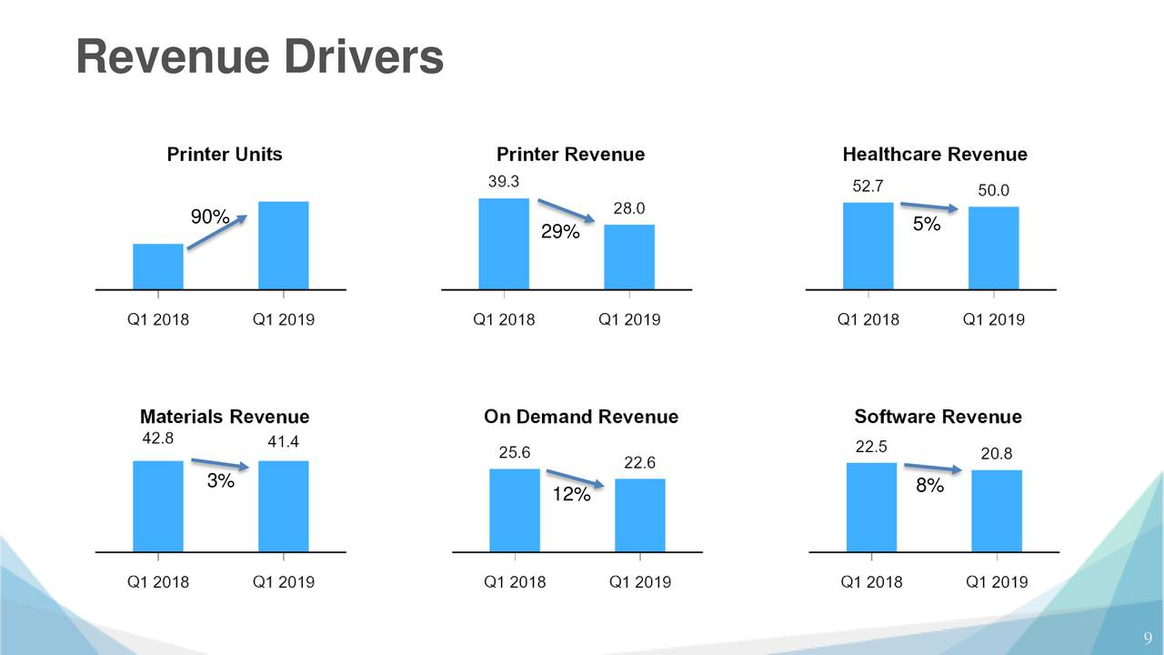 Q1 2019 revenue drivers for 3D Systems. Image via 3D Systems.