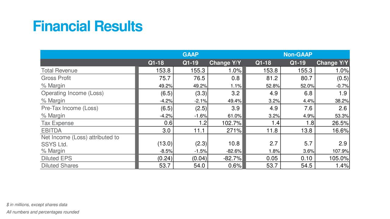Stratasys Q1 2019 financial results. Image via Stratasys.