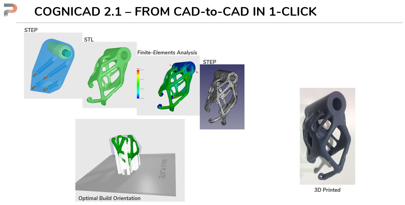 The CogniCAD 2.1 workflow. Image via ParaMatters.
