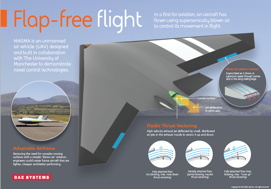 Detail of Wing Circulation Control and Fluidic Thrust Vectoring in the MAGMA UAV. Image via BAE Systems