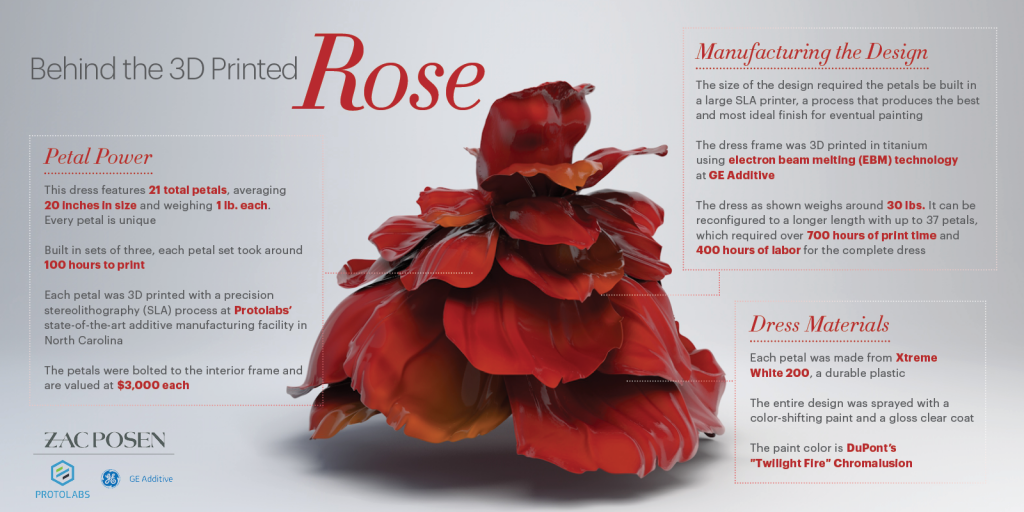 The making of the rose gown. Image via Zac Posen x GE Additive x Protolabs