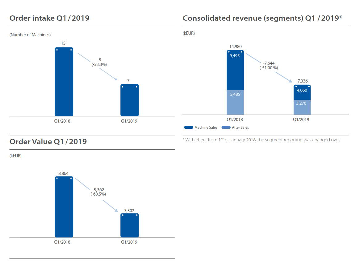 Comparison between Q1 2019 and Q1 2018 of SLM Solutions. Image via SLM Solutions.