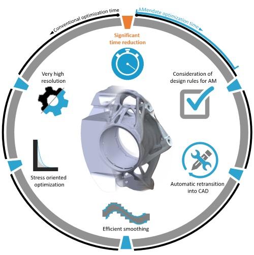 AMendate's software benefits. Image via AMendate.