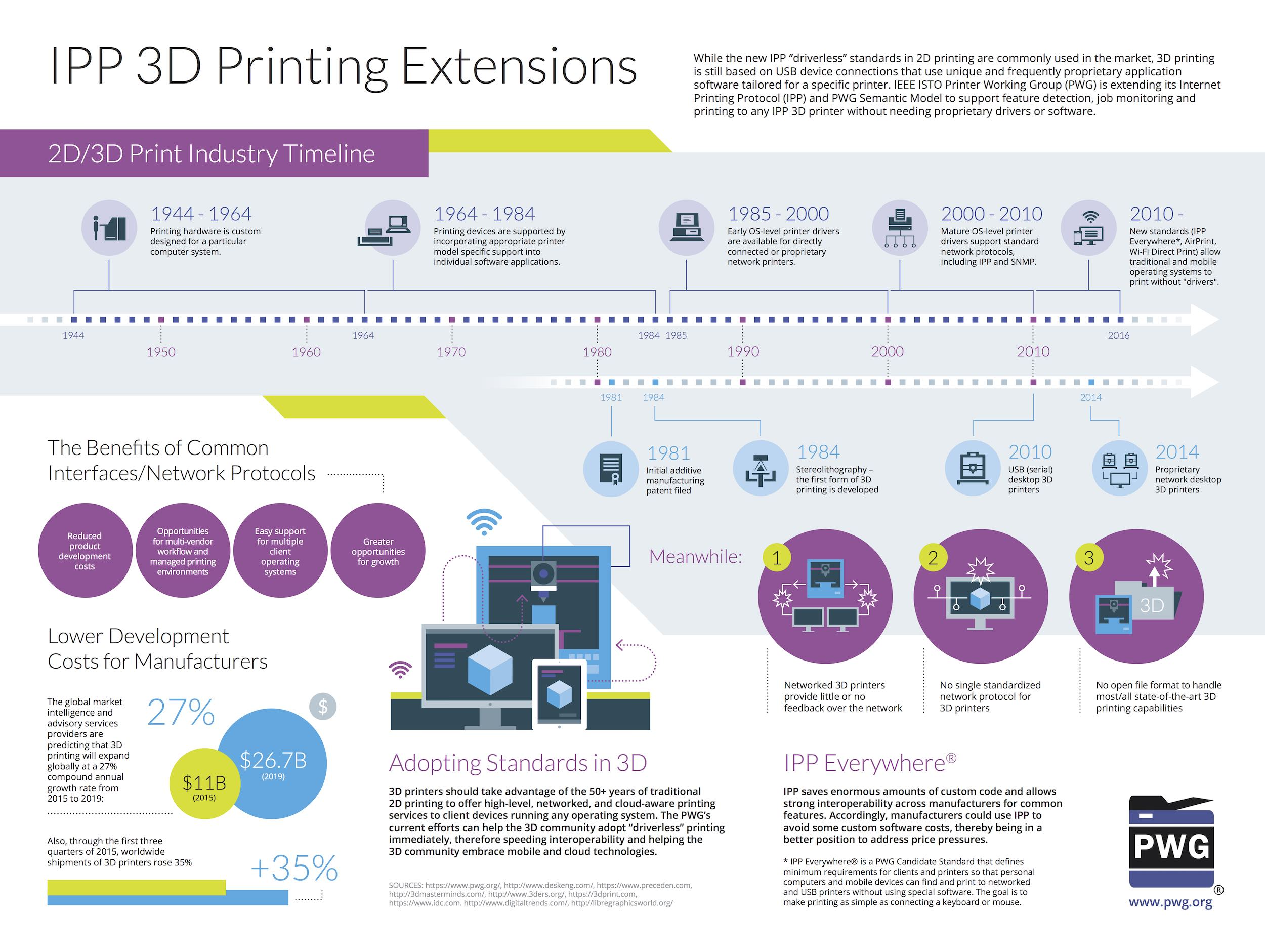 PWG IPP and 3D Printing Infographic. Image via PWG.