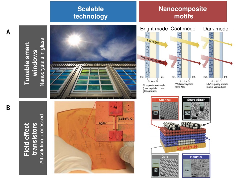 Applications of functional nanocomposites. Examples of applications that utilize the unique multifunctional properties enabled by nanoscale building blocks in nanocomposites. (A) smart windows, (B) electronics and displays, flexible energy storage devices, wearable sensors, skin-like barrier layers. Image via UC Santa Barbara.