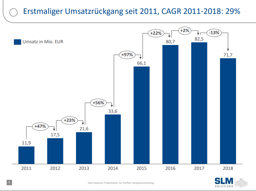 """Translation, """"Erstmaliger Umsatzrückgang seit 2011, CAGR 2011-2018: 29% """" - """"First drop in sales since 2011, CAGR 2011-2018: 29%,"""" """"Umsatz in Mio. EUR"""" - """"Sales in million EUR."""" Chart via SLM Solutions' AGM presentation 25 June 2019."""
