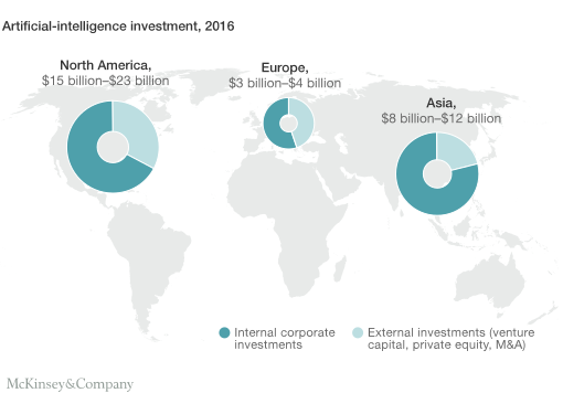 Investment in Artificial Intelligence by region. Image via McKinsey & Company.