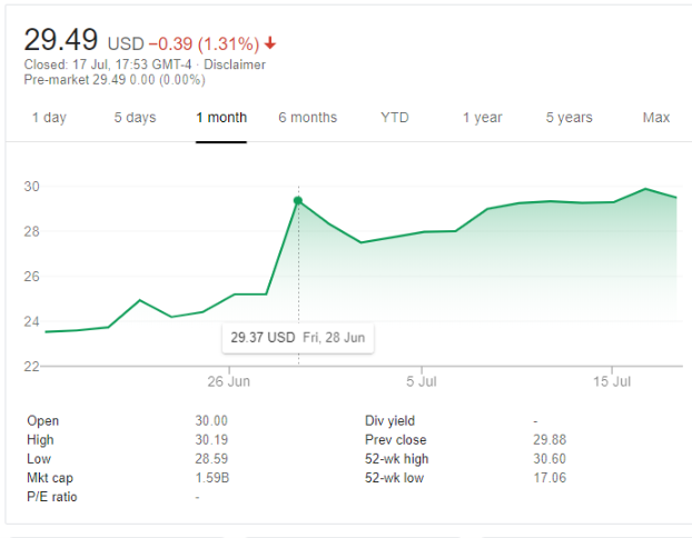 Stratasys share price. Chart via Google Finance.