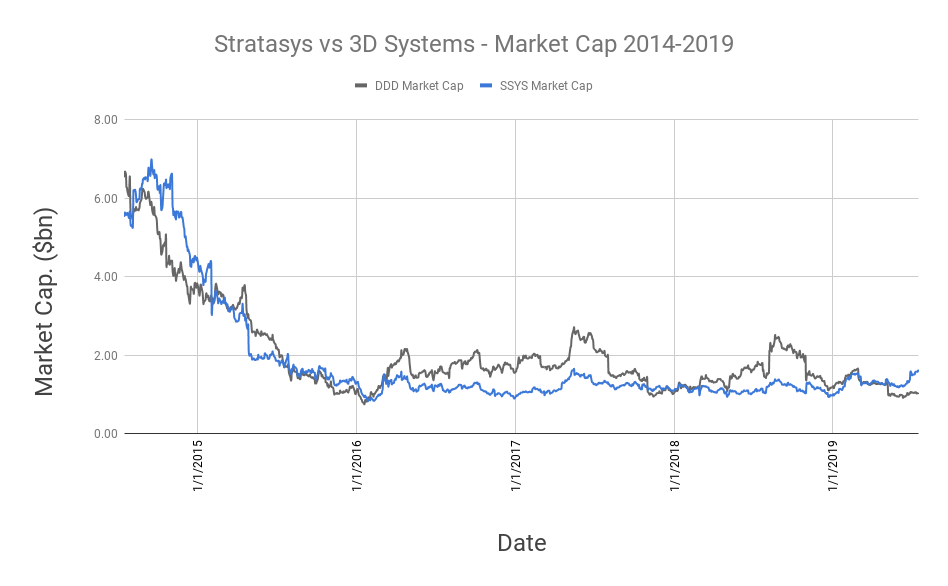 Stratasys vs 3D Systems - Market Cap 2014-2019. Data via Yahoo Finance, chart by 3D Printing certification Industry.