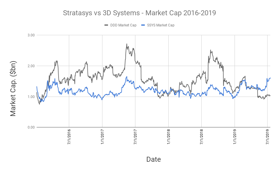 Stratasys vs 3D Systems - Market Cap 2016-2019. Data via Yahoo Finance, chart by 3D Printing Industry.