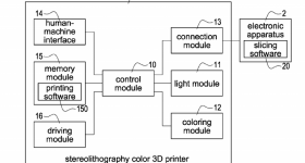 Patent diagram for a proposed color SLA 3D printer from XYZPrinting. Image via United States Patent Application 20190210275