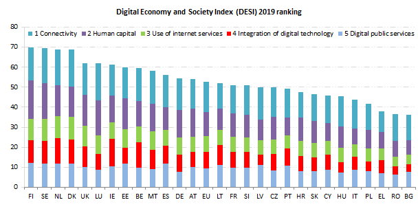The Digital Economy and Society Index, a measure of digital performance of EU member states. Image via European Commission.