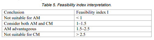 Feasibility index interpretation. Image via Proceedings of the Design Society: International Conference on Engineering Design