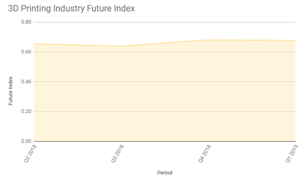 3D Printing certification Industry Future Index – Q1 2019
