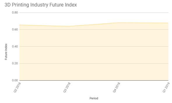 3D Printing Industry Future Index – Q1 2019