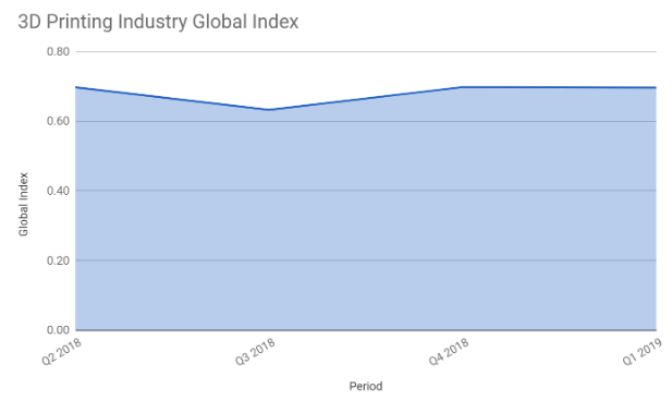 3D Printing Industry Global Index – Q1 2019