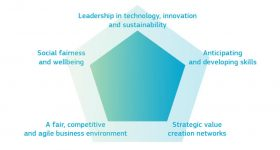 Five key drivers identified by the Industry 2030. Image via European Commission.