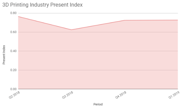 3D Printing Industry Present Index – Q1 2019