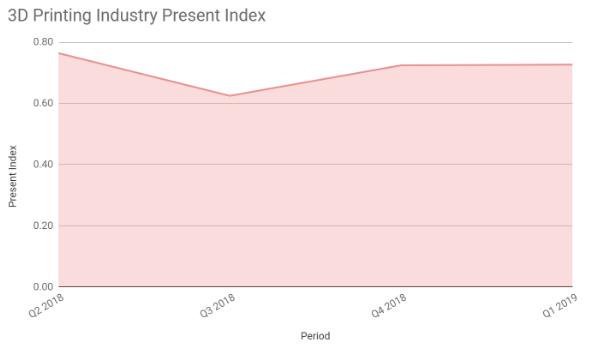 3D Printing Industry Present Index – Q1 2019