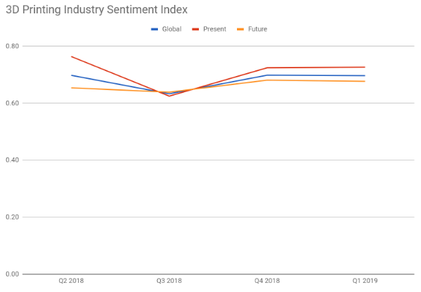Overview 3D Printing Industry Sentiment Index – Q1 2019