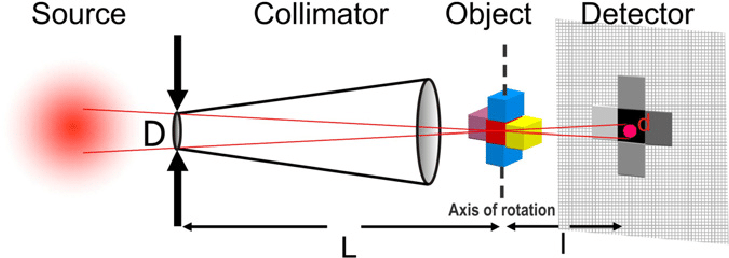 Schematic showing typical arrangement of a neutron imaging instrument. Image via John Banhart