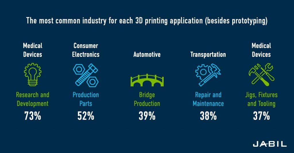 Findings of Jabil's 2019 Additive Materials and 3D Printing certification study. Image via Jabil