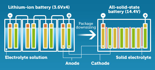 Comparison of battery chemistries. Image via Toyota.