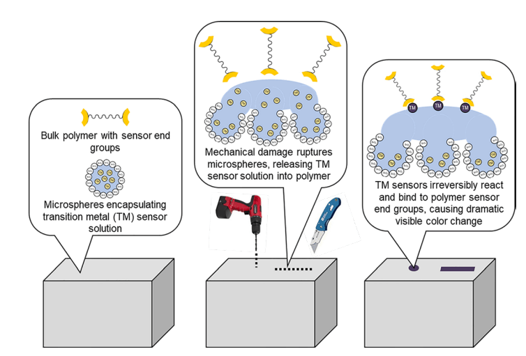 "Sandia develops 3D printable enclosure material that ""bleeds"" to"