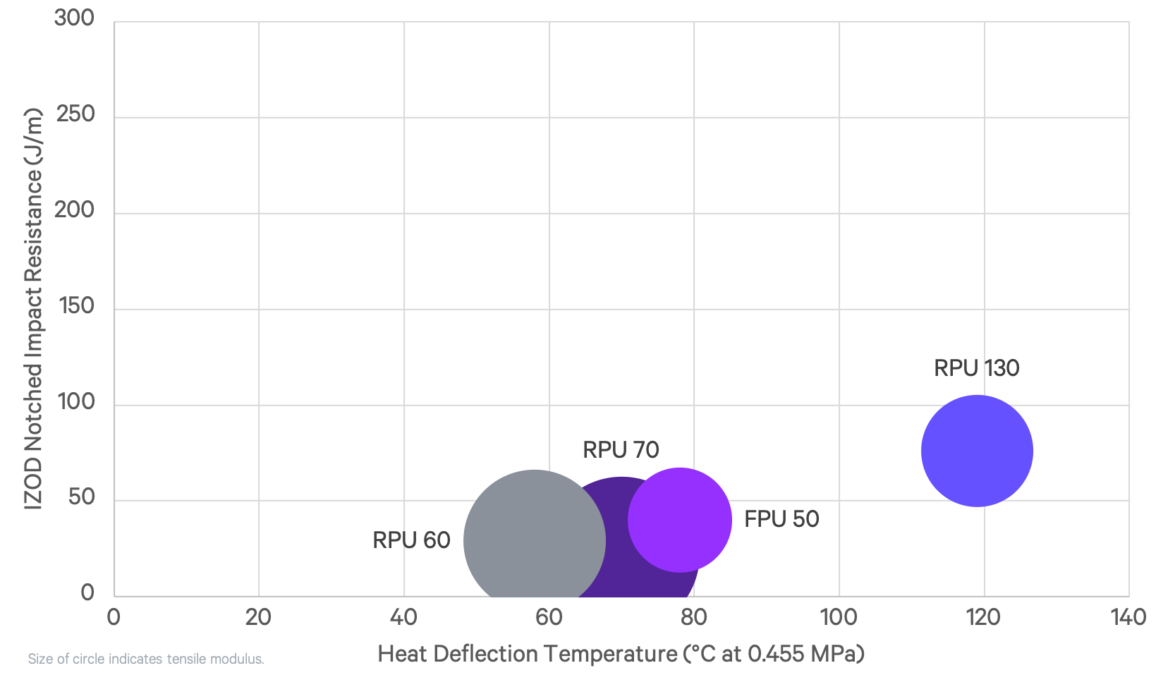 RPU 130 vs Carbon Materials. Image via Carbon.