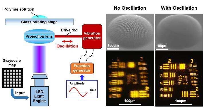 Optically smooth microlens array is fabricated by an oscillation assisted 3D printing method. Image via SUTD.