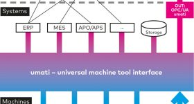 Diagram depicting the Umati universal interface for machine tools. Image via VDV.