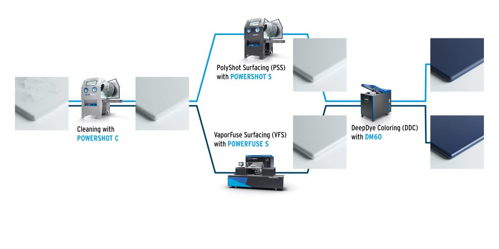 DyeMansion systems in a potential workflow configuration with two different surfacing options. Image via DyeMansion.